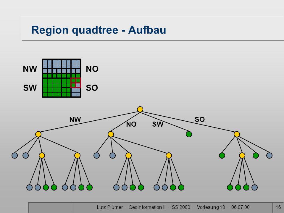 Lutz Plümer - Geoinformation II - SS 2000 - Vorlesung 10 - 06.07.0015 Region quadtree - Aufbau SW SONW NO NWNO SWSO
