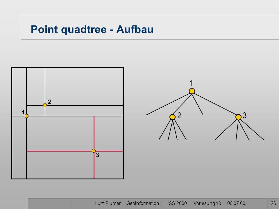 Lutz Plümer - Geoinformation II - SS 2000 - Vorlesung 10 - 06.07.0025 Point quadtree - Aufbau 1 1 2 2