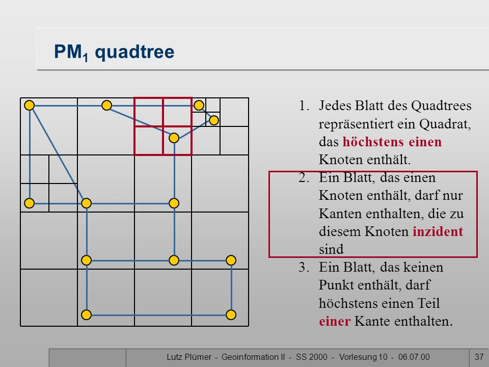 Lutz Plümer - Geoinformation II - SS 2000 - Vorlesung 10 - 06.07.0036 PM 1 quadtree 1.Jedes Blatt des Quadtrees repräsentiert ein Quadrat, das höchste