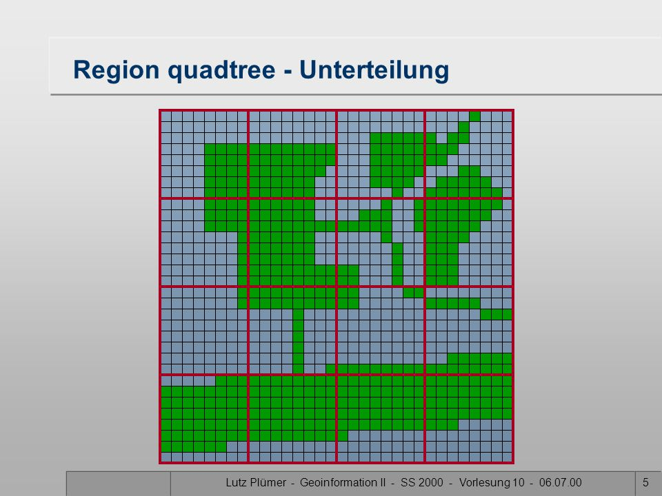 Lutz Plümer - Geoinformation II - SS 2000 - Vorlesung 10 - 06.07.004 Quadtrees Baum jeder Knoten hat 0 oder 4 Nachfolger –Nordwest –Nordost –Südwest –