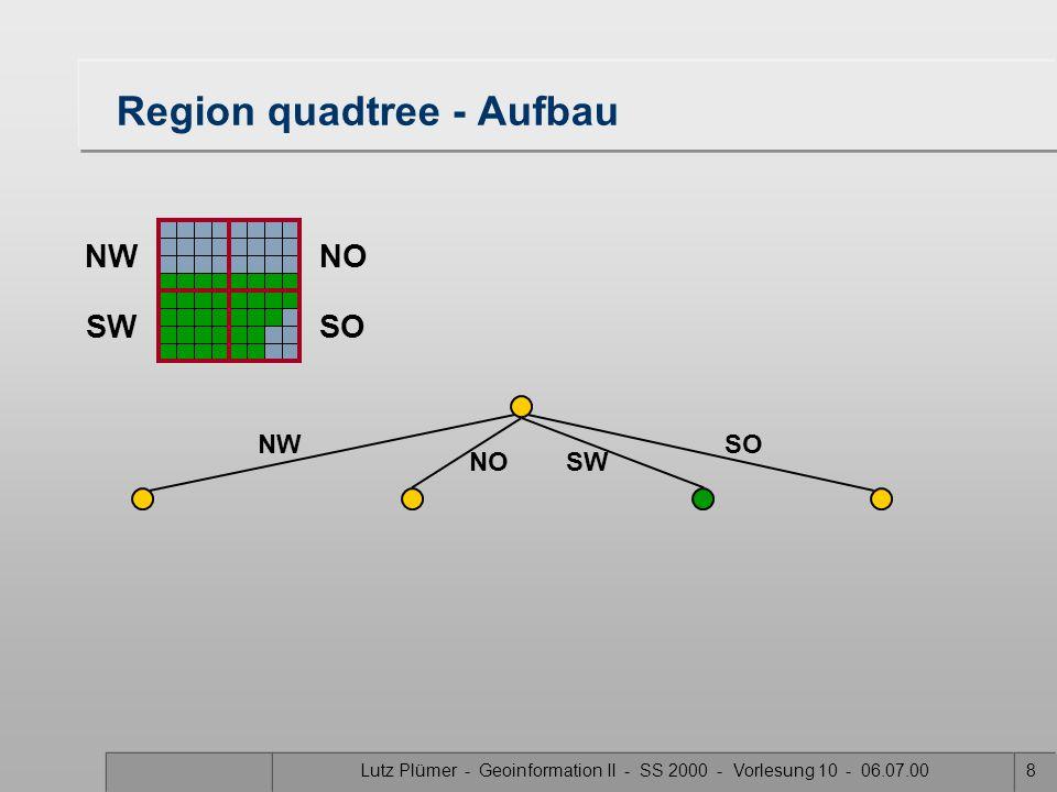 Lutz Plümer - Geoinformation II - SS 2000 - Vorlesung 10 - 06.07.0038 PM 1 quadtree 1.Jedes Blatt des Quadtrees repräsentiert ein Quadrat, das höchstens einen Knoten enthält.