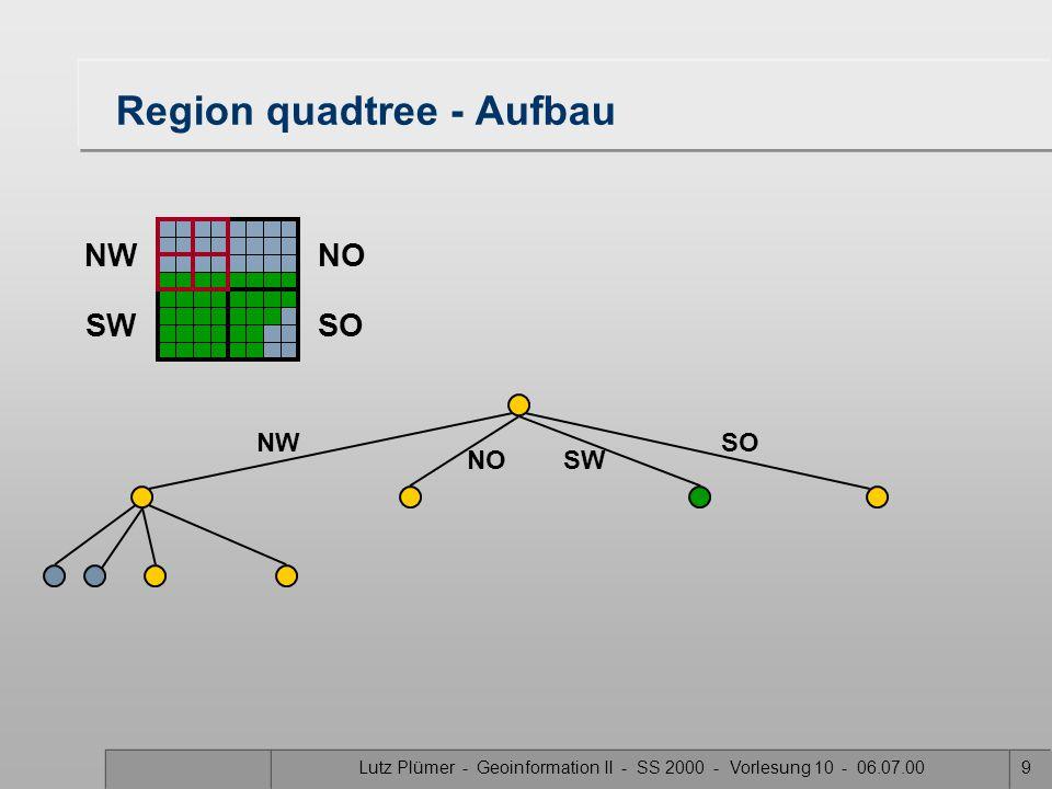 Lutz Plümer - Geoinformation II - SS 2000 - Vorlesung 10 - 06.07.0039 PM 1 quadtree 1.Jedes Blatt des Quadtrees repräsentiert ein Quadrat, das höchstens einen Knoten enthält.