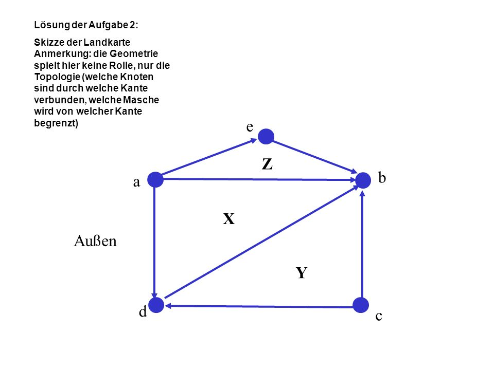 Lösung der Aufgabe 2: Skizze der Landkarte Anmerkung: die Geometrie spielt hier keine Rolle, nur die Topologie (welche Knoten sind durch welche Kante