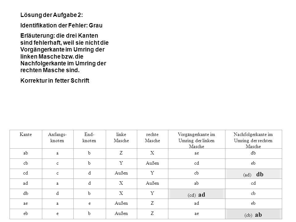 Lösung der Aufgabe 2: Identifikation der Fehler: Grau Erläuterung: die drei Kanten sind fehlerhaft, weil sie nicht die Vorgängerkante im Umring der li
