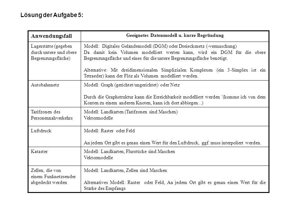 Lösung der Aufgabe 5: Anwendungsfall Geeignetes Datenmodell u. kurze Begründung Lagerstätte (gegeben durch untere und obere Begrenzungsfläche) Modell: