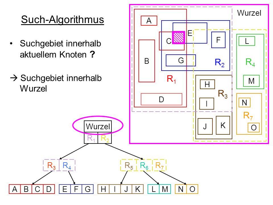 Such-Algorithmus R 1 R 2 R4R4 R 3 B D E F G C A L M H I K J Wurzel R 5 R 6 R 3 R 4 Wurzel ABCDEFGHIJKLMNO N O R7R7 R7R7 R1R1 R2R2 Suchgebiet innerhalb
