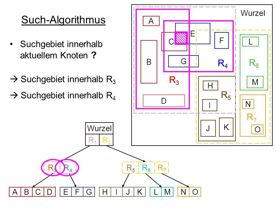 Such-Algorithmus R 3 R 4 R6R6 R 5 B D E F G C A L M H I K J Wurzel R 5 R 6 R 3 R 4 Wurzel ABCDEFGHIJKLMNO N O R7R7 R7R7 R1R1 R2R2 Suchgebiet innerhalb