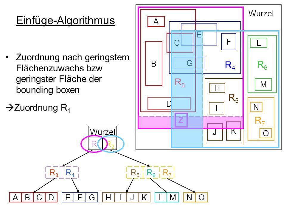Einfüge-Algorithmus R 3 R 4 R6R6 R 5 B D E F G C A L M H I K J Wurzel R 5 R 6 R 3 R 4 Wurzel ABCDEFGHIJKLMNO N O R7R7 R7R7 R1R1 R2R2 Zuordnung nach ge