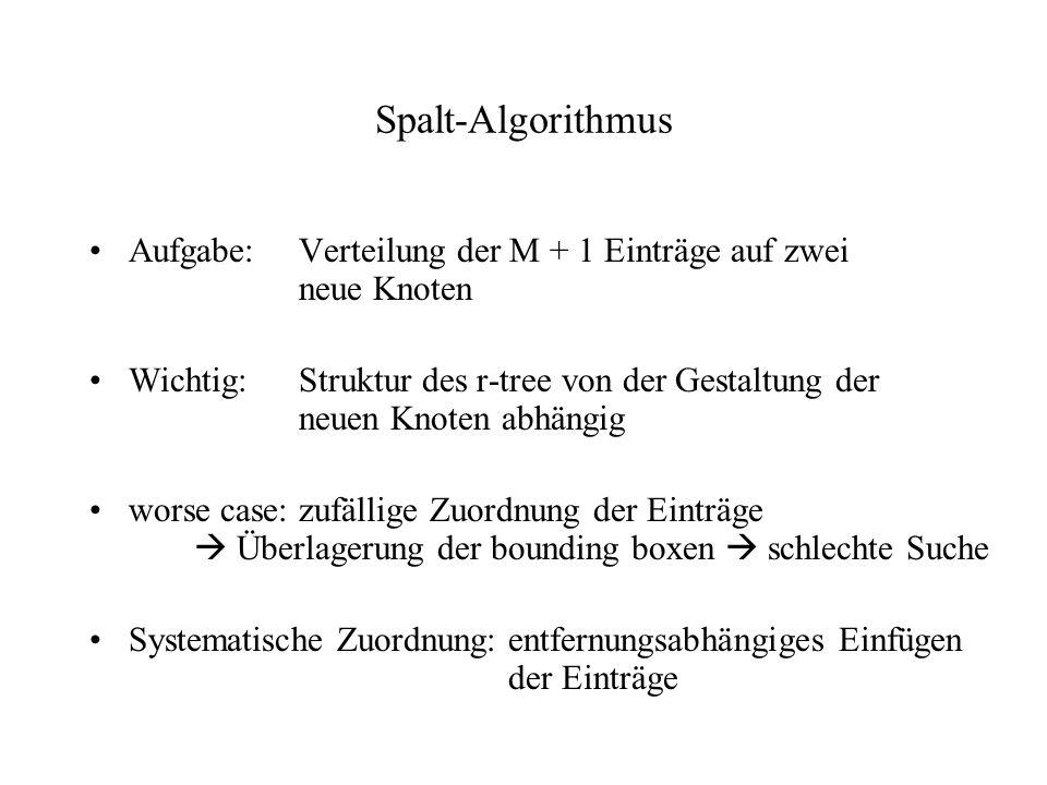 Spalt-Algorithmus Aufgabe:Verteilung der M + 1 Einträge auf zwei neue Knoten Wichtig:Struktur des r-tree von der Gestaltung der neuen Knoten abhängig