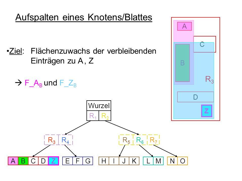 C Aufspalten eines Knotens/Blattes R 3 D C A Wurzel R 5 R 6 R 3 R 4 ABDEFGHIJKLMNO R7R7 R1R1 R2R2 Z Z A A Z Z F_A B und F_Z B Ziel: Flächenzuwachs der