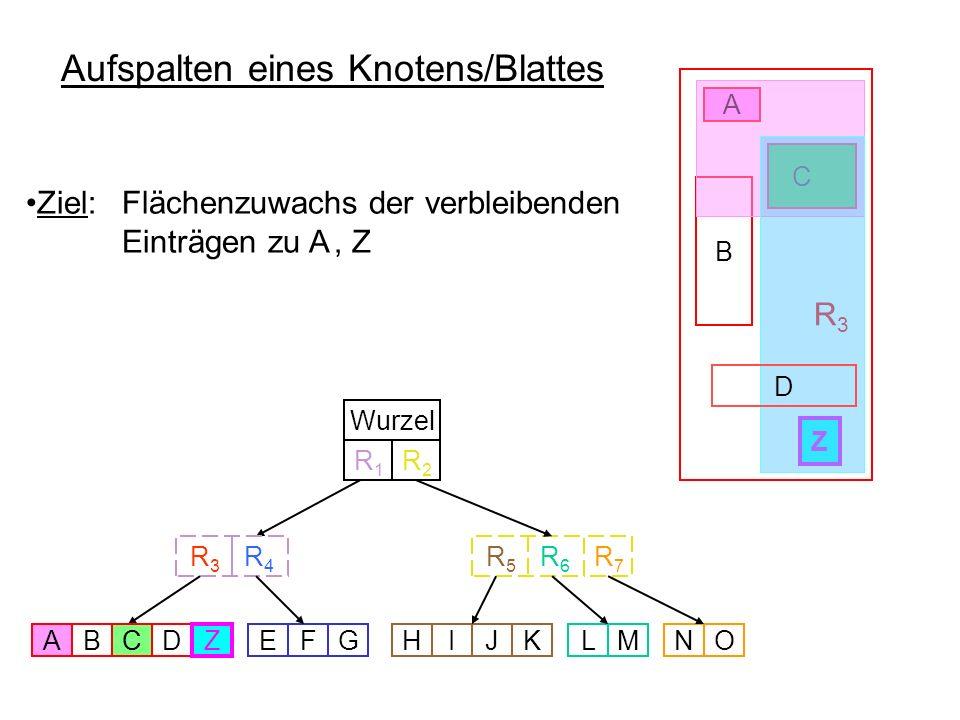 C Aufspalten eines Knotens/Blattes R 3 C A Wurzel R 5 R 6 R 3 R 4 ABDEFGHIJKLMNO R7R7 R1R1 R2R2 Z Z A A Z Z Ziel: Flächenzuwachs der verbleibenden Ein