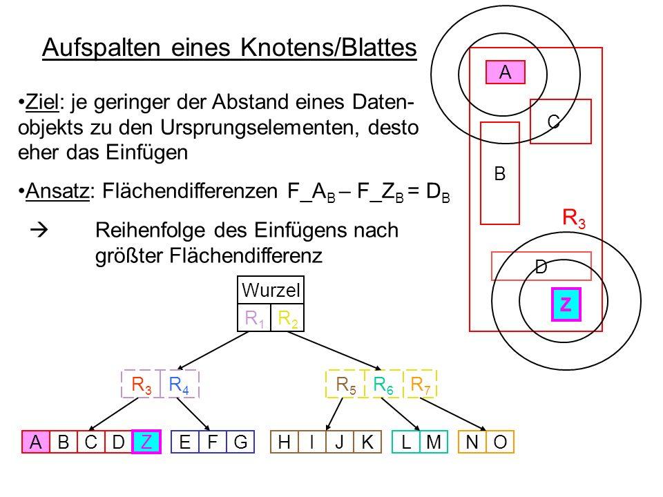 C Aufspalten eines Knotens/Blattes R 3 C A Wurzel R 5 R 6 R 3 R 4 ABDEFGHIJKLMNO R7R7 R1R1 R2R2 Z Z A A Z Z B D Ziel: je geringer der Abstand eines Da