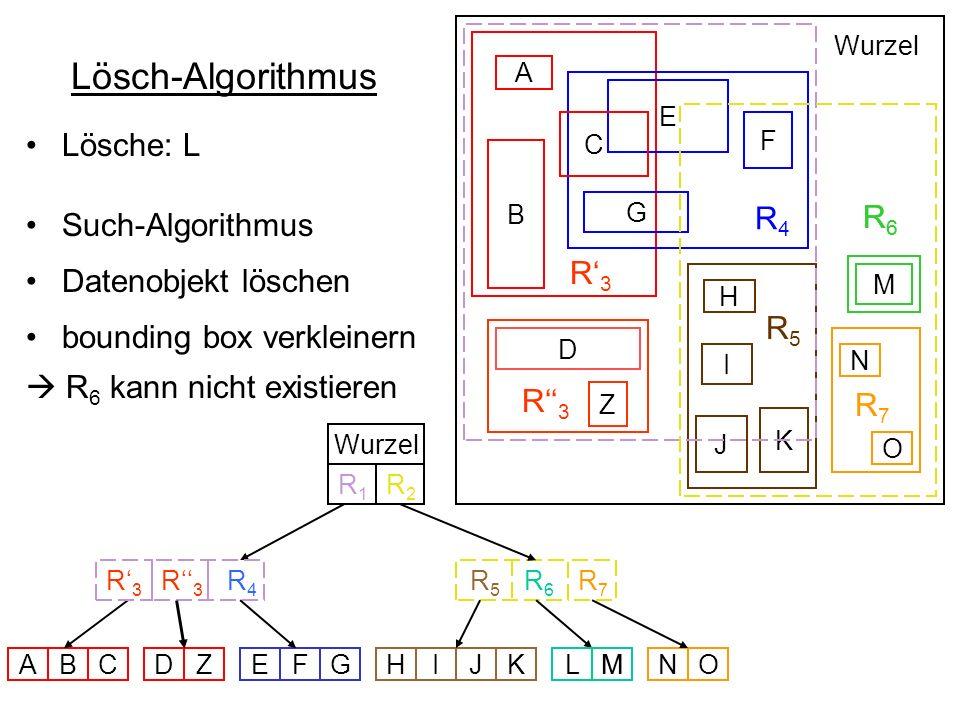 R 4 R6R6 R 5 B D E F G C A M H I K J Wurzel R 5 R 6 R 3 R 4 Wurzel ABCZEFGHIJKMNO N O R7R7 R7R7 R1R1 R2R2 Z D R3R3 R3R3 R3R3 Lösch-Algorithmus Lösche: