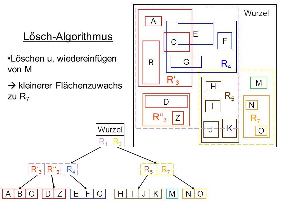 R 4 R 5 B D E F G C A M H I K J Wurzel R 5 R 7 R 3 R 4 Wurzel ABCZEFGHIJKMNO N O R7R7 R1R1 R2R2 Z D R3R3 R3R3 R3R3 Lösch-Algorithmus Löschen u. wieder