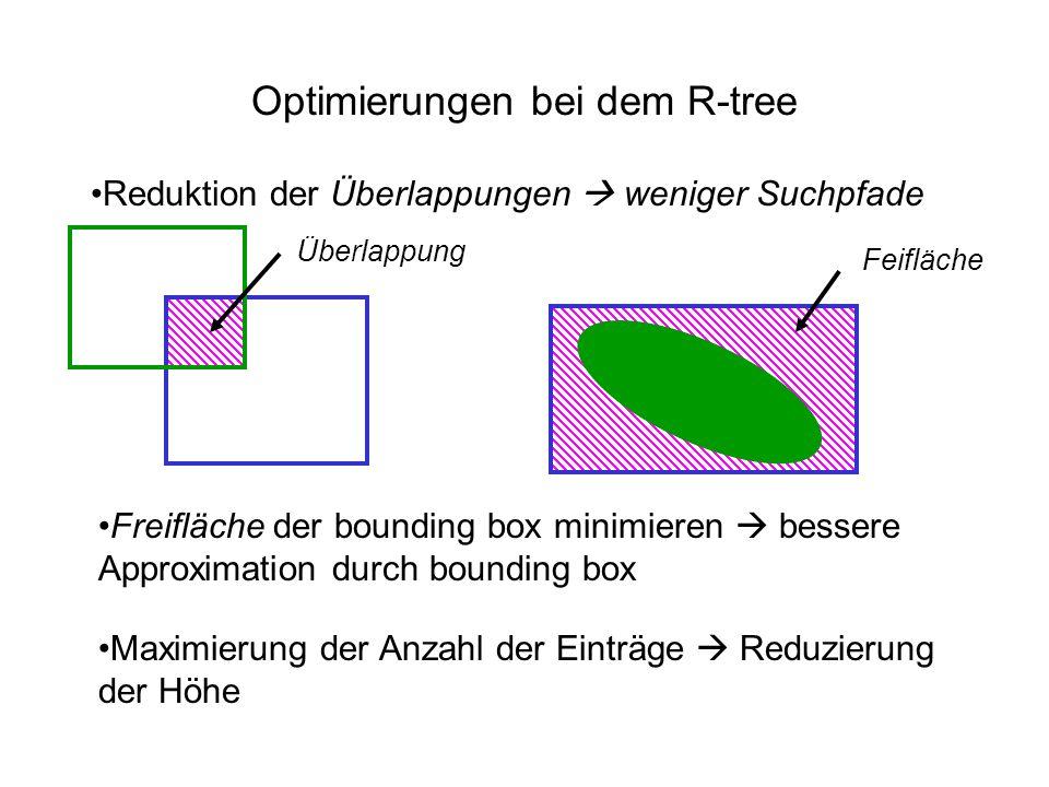 Optimierungen bei dem R-tree Reduktion der Überlappungen weniger Suchpfade Überlappung Freifläche der bounding box minimieren bessere Approximation du