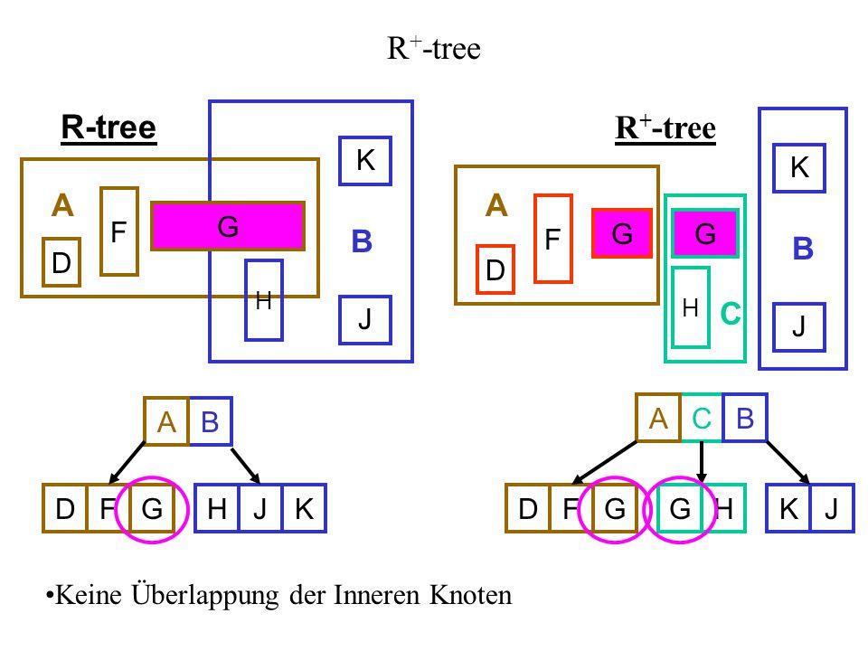 R + -tree D F K J D F H K J H BA FDGJHK CA FDGHG B JK Keine Überlappung der Inneren Knoten R-tree R + -tree G GG GGG AA B B C