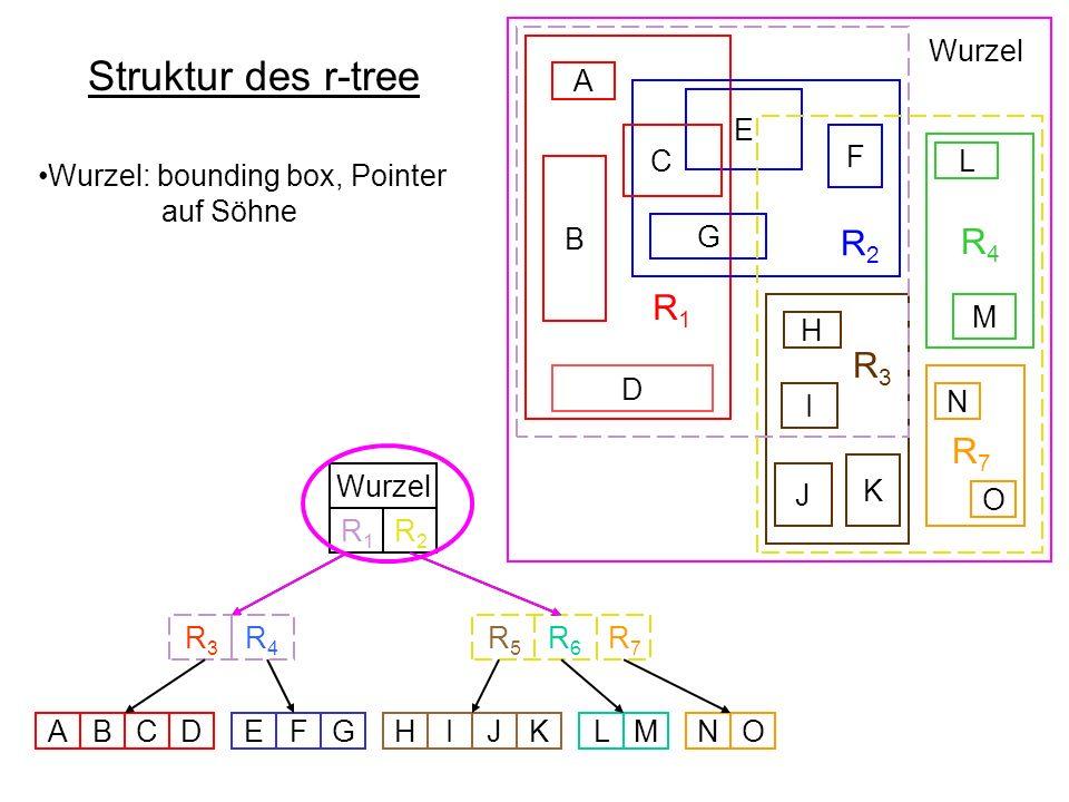 Struktur des r-tree R 1 R 2 R4R4 R 3 B D E F G C A L M H I K J Wurzel R 5 R 6 R 3 R 4 Wurzel ABCDEFGHIJKLMNO N O R7R7 R7R7 R1R1 R2R2 Wurzel: bounding box, Pointer auf Söhne Innere Knoten: bounding box, Pointer auf Söhne