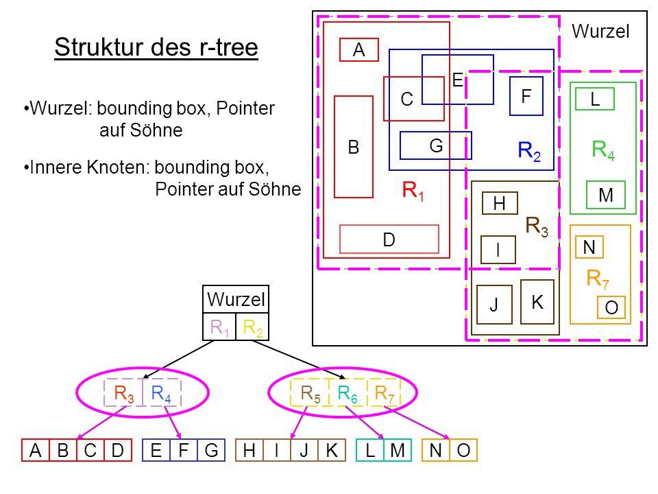 Struktur des r-tree R 1 R 2 R4R4 R 3 B D E F G C A L M H I K J Wurzel R 5 R 6 R 3 R 4 Wurzel ABCDEFGHIJKLMNO N O R7R7 R7R7 R1R1 R2R2 Wurzel: bounding box, Pointer auf Söhne Innere Knoten: bounding box, Pointer auf Söhne Blätter: bounding box, Pointer auf Datenobjekt R 1 R 2 R 3 R4R4