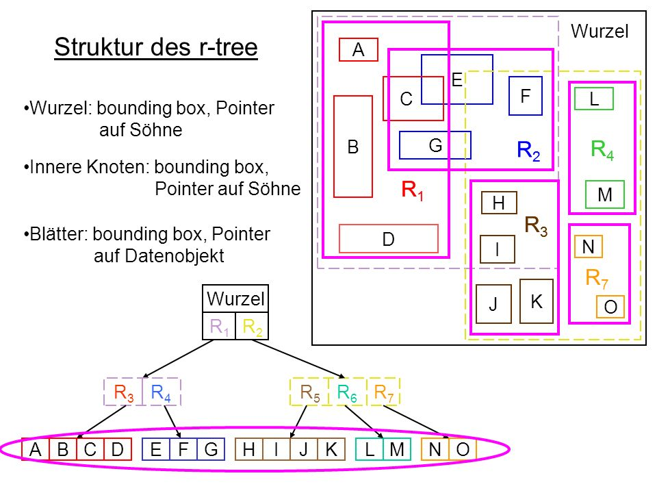 Festlegungen des r-tree R 1 R 2 R4R4 R 3 B D E F G C A L M H I K J Wurzel R 5 R 6 R 3 R 4 Wurzel ABCDEFGHIJKLMNO N O R7R7 R7R7 R1R1 R2R2 Einträgen pro Knoten -mindest Anzahl m = 2 -maximale Anzahl M = 4