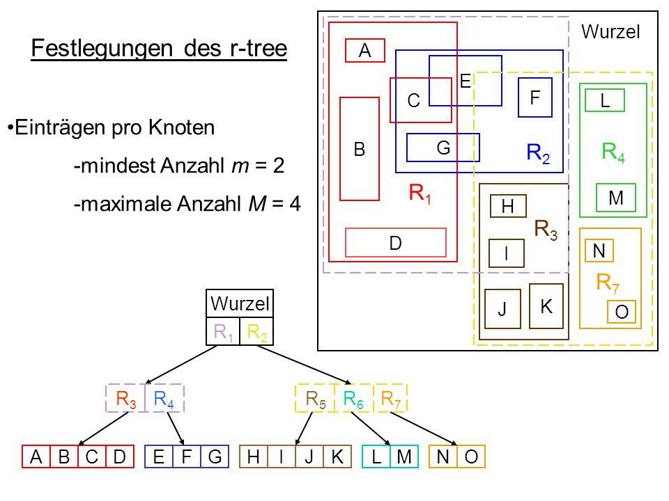 Festlegungen des r-tree R 1 R 2 R4R4 R 3 B D E F G C A L M H I K J Wurzel R 5 R 6 R 3 R 4 Wurzel ABCDEFGHIJKLMNO N O R7R7 R7R7 R1R1 R2R2 Einträgen pro