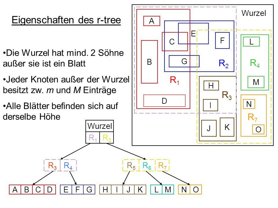 Eigenschaften des r-tree R 1 R 2 R4R4 R 3 B D E F G C A L M H I K J Wurzel R 5 R 6 R 3 R 4 Wurzel ABCDEFGHIJKLMNO N O R7R7 R7R7 R1R1 R2R2 Die Wurzel h