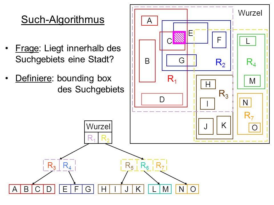 Such-Algorithmus R 1 R 2 R4R4 R 3 B D E F G C A L M H I K J Wurzel R 5 R 6 R 3 R 4 Wurzel ABCDEFGHIJKLMNO N O R7R7 R7R7 R1R1 R2R2 Suchgebiet innerhalb aktuellem Knoten .