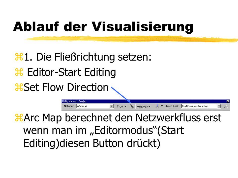 3 mögliche Fließrichtungen z1. Bestimmte Fließrichtung: Die Fließrichtung in einer Kante ist durch Quelle und Ausguss eindeutig bestimmt. z2. Unbestim