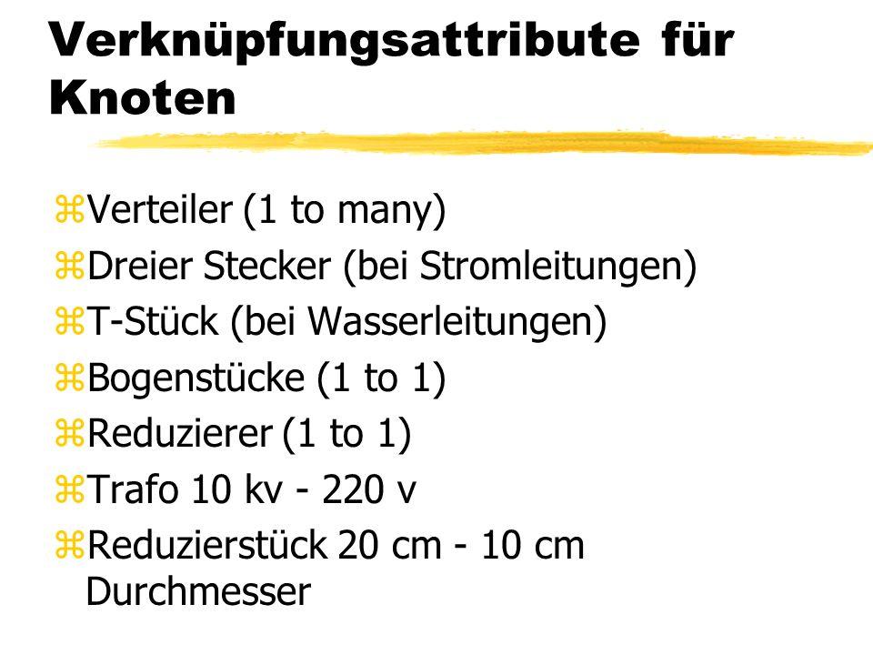 Attribute für Kanten zEinfache / komplexe Kanten zKantengewichte zDruck in Wasserleitungen zLänge der Kante z... zAttribute table