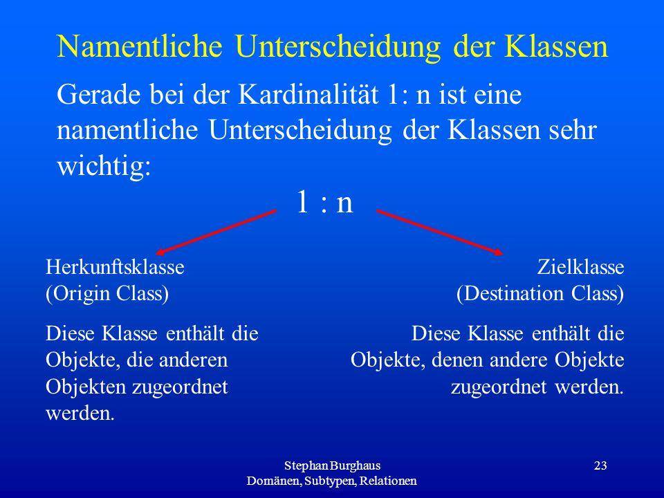 Stephan Burghaus Domänen, Subtypen, Relationen 23 Namentliche Unterscheidung der Klassen Gerade bei der Kardinalität 1: n ist eine namentliche Untersc