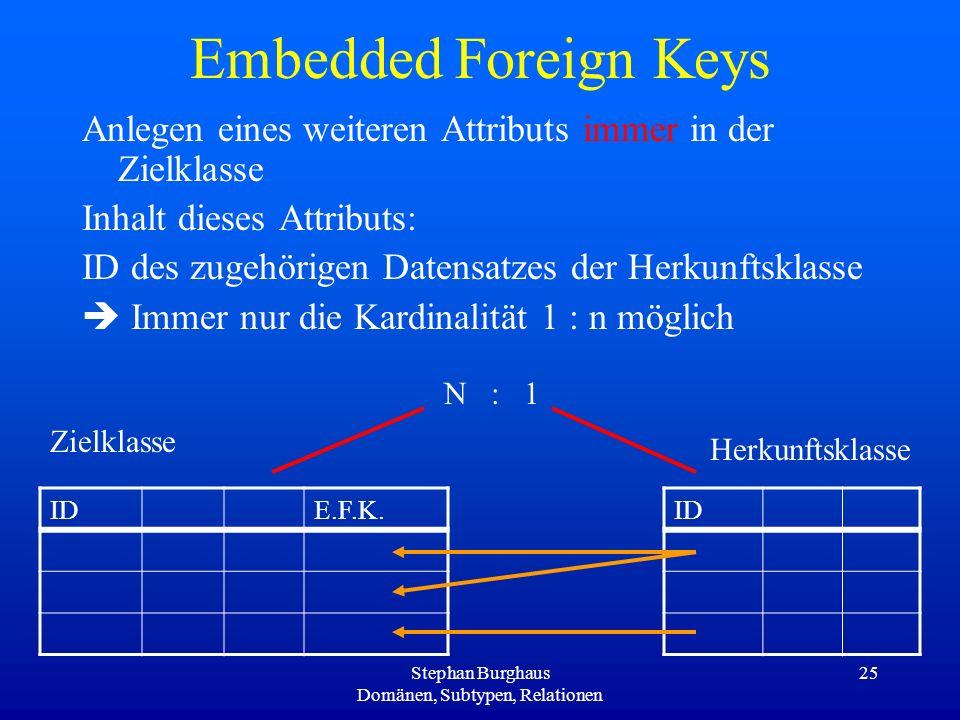 Stephan Burghaus Domänen, Subtypen, Relationen 25 Embedded Foreign Keys Anlegen eines weiteren Attributs immer in der Zielklasse Inhalt dieses Attribu