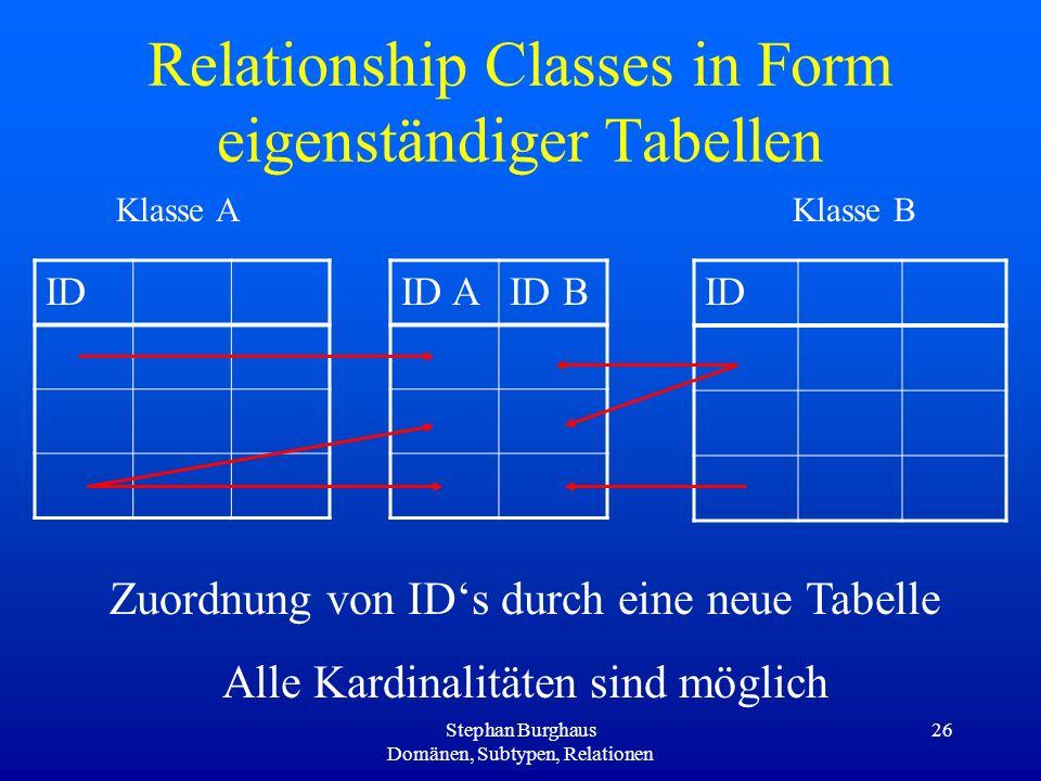 Stephan Burghaus Domänen, Subtypen, Relationen 26 Relationship Classes in Form eigenständiger Tabellen ID ID AID B Klasse AKlasse B Zuordnung von IDs