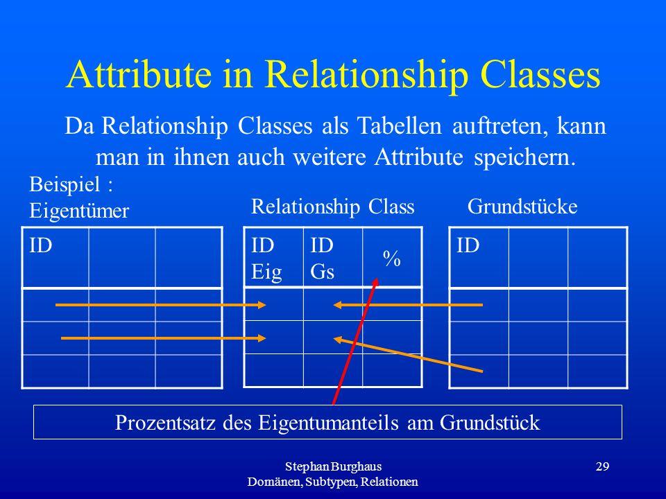 Stephan Burghaus Domänen, Subtypen, Relationen 29 Attribute in Relationship Classes Da Relationship Classes als Tabellen auftreten, kann man in ihnen