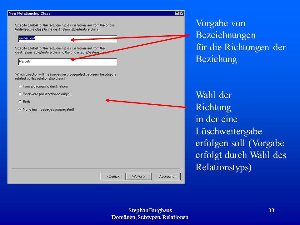 Stephan Burghaus Domänen, Subtypen, Relationen 33 Vorgabe von Bezeichnungen für die Richtungen der Beziehung Wahl der Richtung in der eine Löschweiter