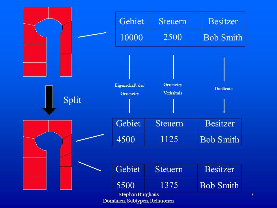 Stephan Burghaus Domänen, Subtypen, Relationen 7 GebietSteuern Besitzer 10000 2500 Bob Smith Eigenschaft der Geometry Verhältnis Duplicate GebietSteue