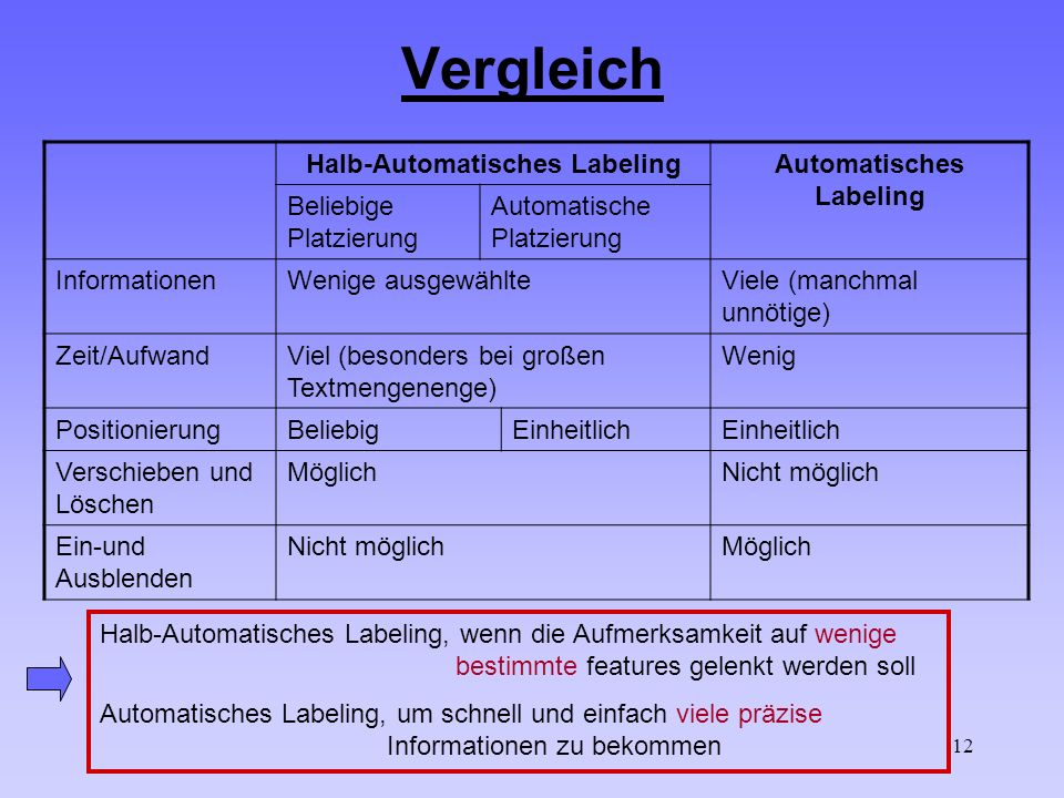 12 Vergleich Halb-Automatisches Labeling Automatisches Labeling Beliebige Platzierung Automatische Platzierung InformationenWenige ausgewählteViele (manchmal unnötige) Zeit/AufwandViel (besonders bei großen Textmengenenge) Wenig PositionierungBeliebigEinheitlich Verschieben und Löschen MöglichNicht möglich Ein-und Ausblenden Nicht möglichMöglich Halb-Automatisches Labeling, wenn die Aufmerksamkeit auf wenige bestimmte features gelenkt werden soll Automatisches Labeling, um schnell und einfach viele präzise Informationen zu bekommen