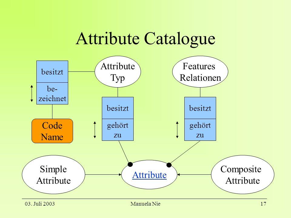 03. Juli 2003Manuela Nie17 Attribute Catalogue Attribute Features Relationen Composite Attribute Typ gehört zu besitzt gehört zu besitzt Simple Attrib