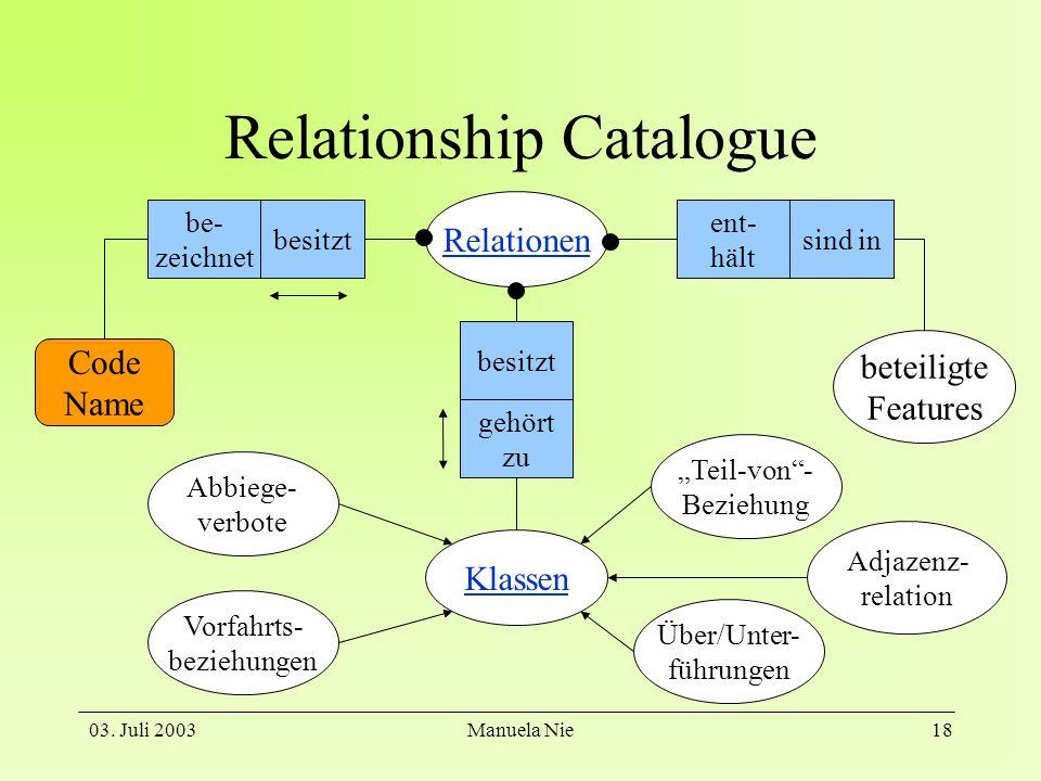 03. Juli 2003Manuela Nie18 Relationship Catalogue Relationen beteiligte Features besitzt be- zeichnet sind in ent- hält Code Name gehört zu besitzt Kl