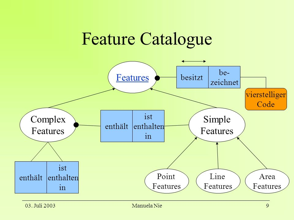 03. Juli 2003Manuela Nie9 Feature Catalogue Features Complex Features Simple Features enthält ist enthalten in enthält ist enthalten in Point Features