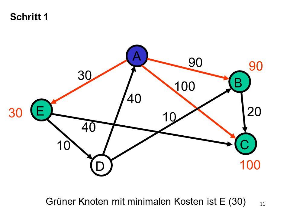 12 D E A B C 30 10 40 Schritt 2 90 20 40 100 30 70 90 40 Grüner Knoten mit minimalen Kosten ist D (40) 30 + 40 = 70 < 100 AEC statt AC