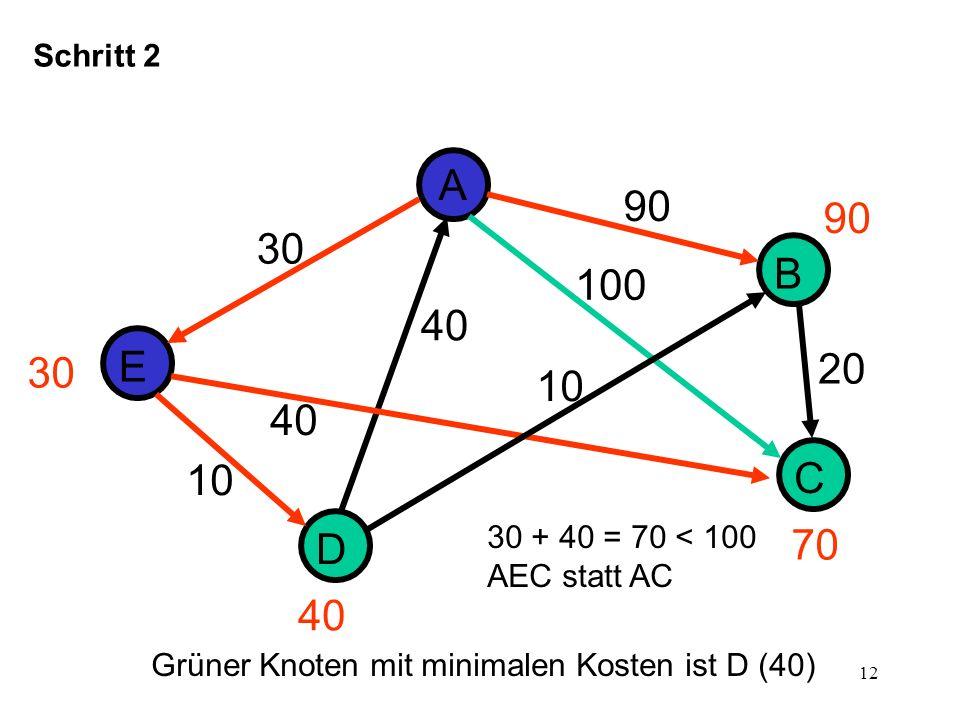 13 D E A B C 30 10 40 Schritt 3 90 20 40 100 30 70 50 40 Grüner Knoten mit minimalen Kosten ist B (50) 30 + 10 + 10 = 50 < 90 AEDB statt AB