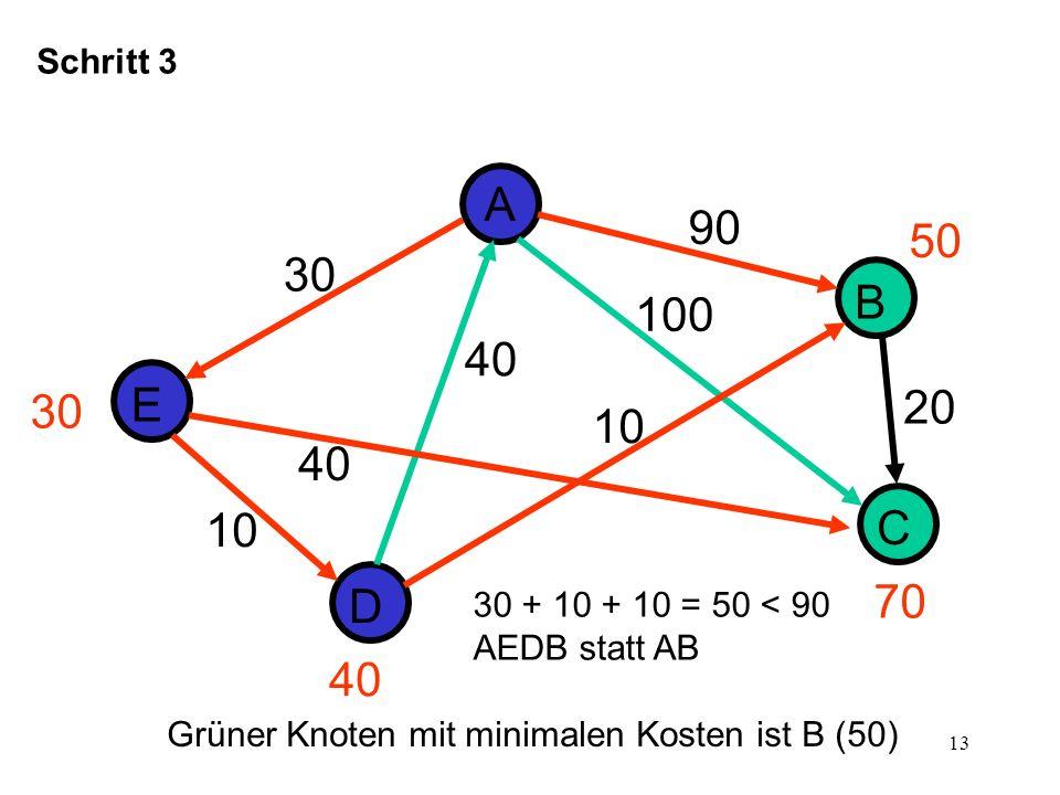 14 D E A B C 30 10 40 Schritt 4 90 20 40 100 30 70 50 40 Grüner Knoten mit minimalen Kosten ist C (70) 30 + 40 = 70 < 30 + 10 + 10 = 70 AEC bleibt (statt AEDB)