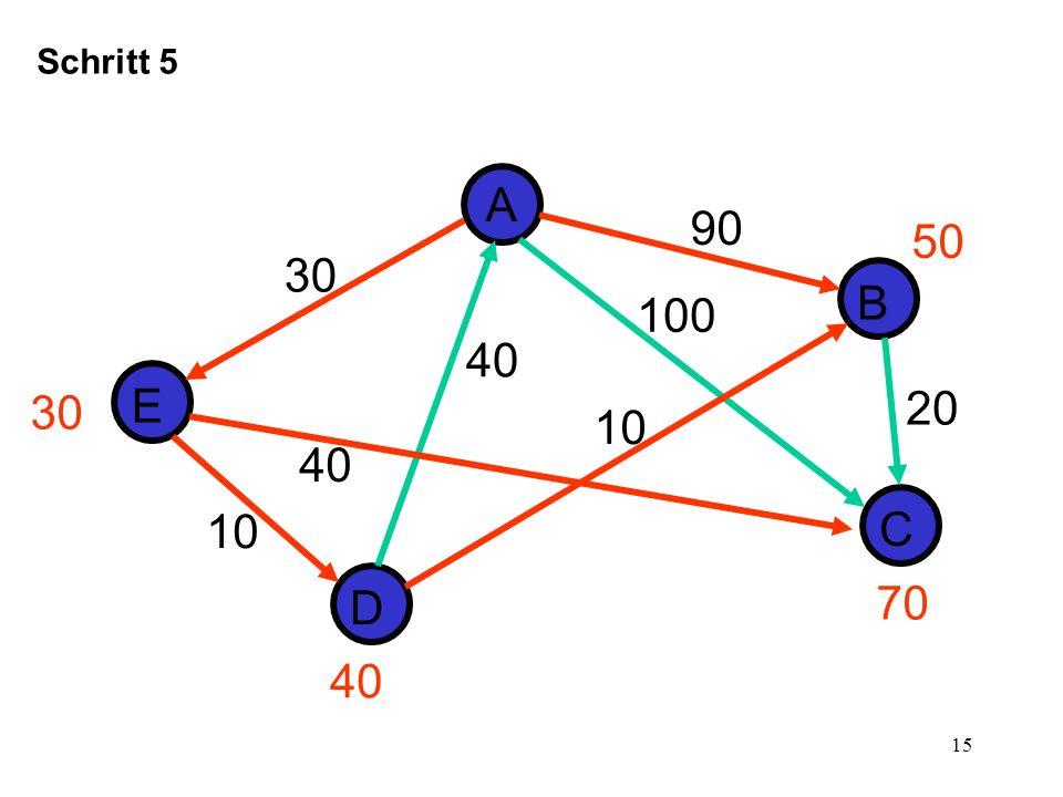 16 D E A B C 30 10 40 Alternative Lösung 90 20 40 100 30 70 50 40
