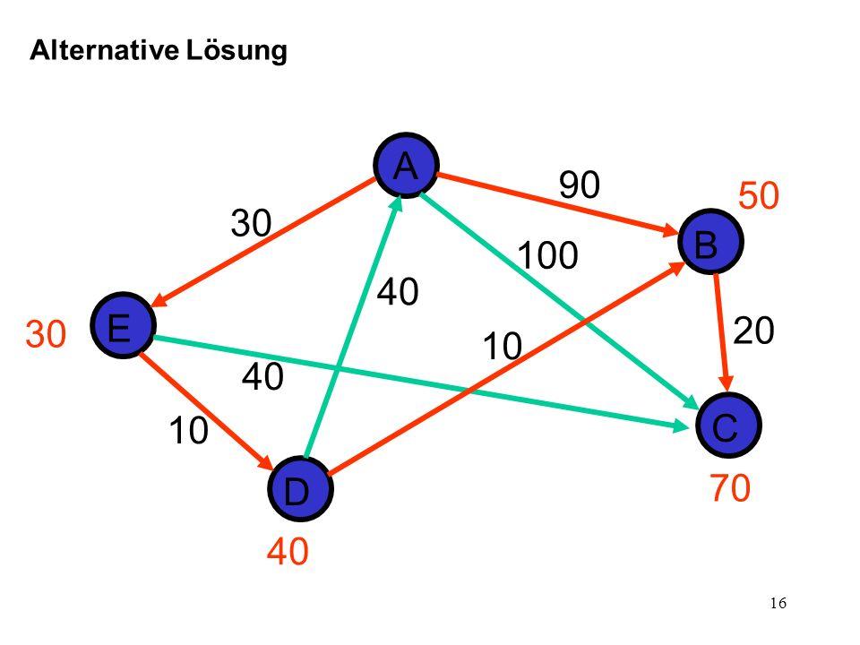 17 Aktuell bearb.Liste der grünen Knoten Knoten (A,0) (A,0)(E,30), (C,100), (B,90) (E,30)(D,40), (C,70), (B,90) (D,40)(C,70), (B,50) (B,50)(C,70) (C,70) So könnte die Lösung auch aussehen: