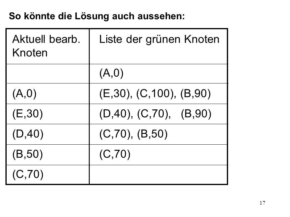 18 Aufgabe 6: Dijkstra: Unterscheidung Entfernung und Fahrzeit Beides sind Kosten Zwei Attribute an Kanten; Dijkstra muss wissen, welches verwendet werden soll
