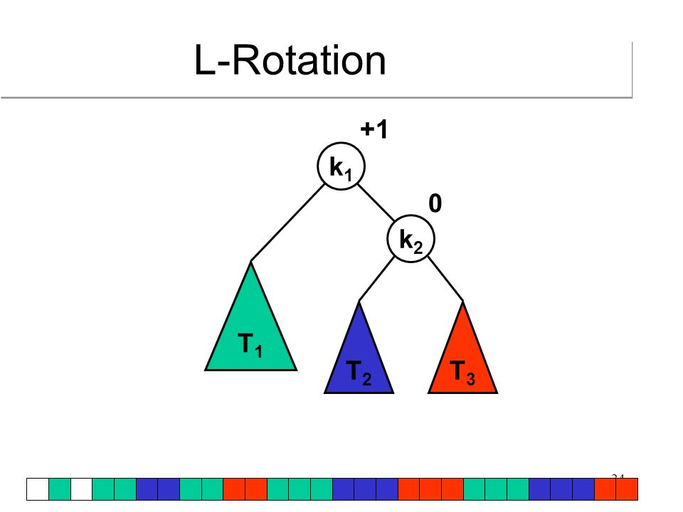 25 T1T1 T2T2 T3T3 k1k1 k2k2 x +1 +2 L-Rotation: Einfügen von x