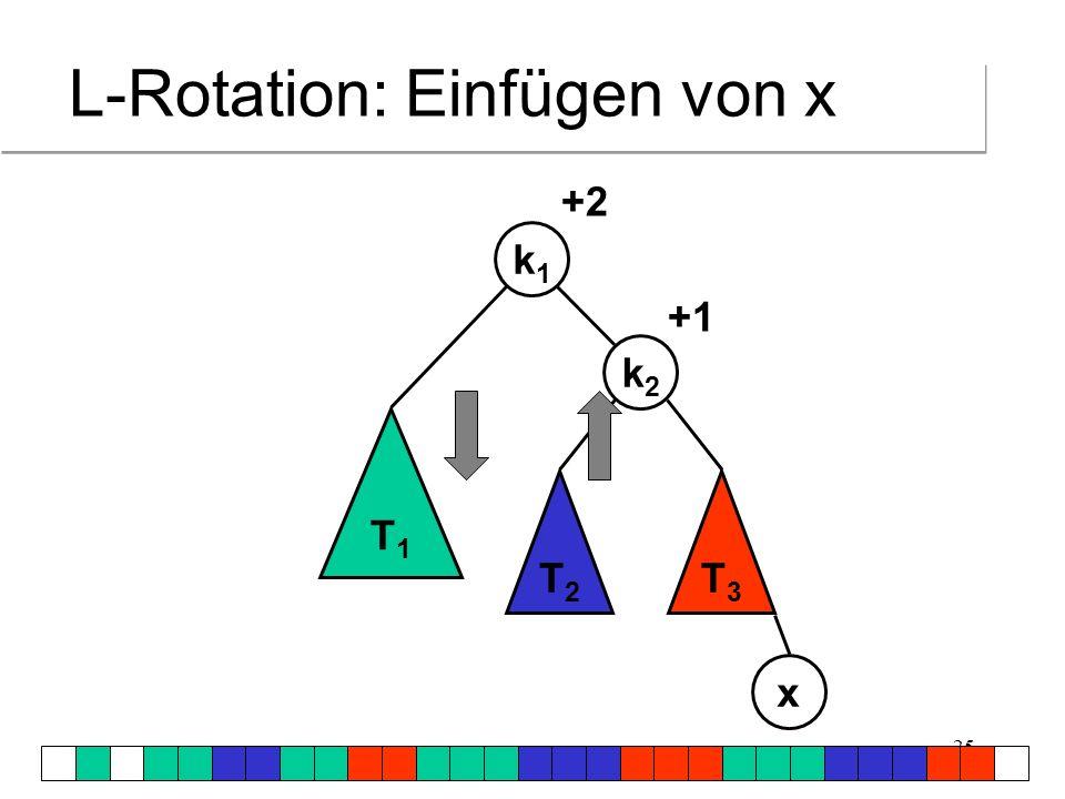 26 L-Rotation T1T1 T2T2 T3T3 k1k1 k2k2 x +1 +2