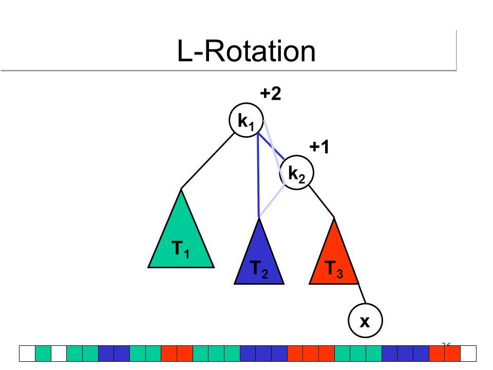 27 T1T1 T2T2 T3T3 k1k1 k2k2 x +1 +2 L-Rotation