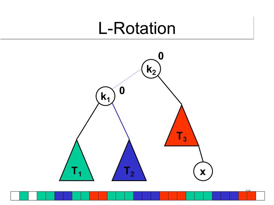 29 T1T1 k1k1 k2k2 x 0 T2T2 T3T3 0 L-Rotation Position jedes Arrayelements verändert