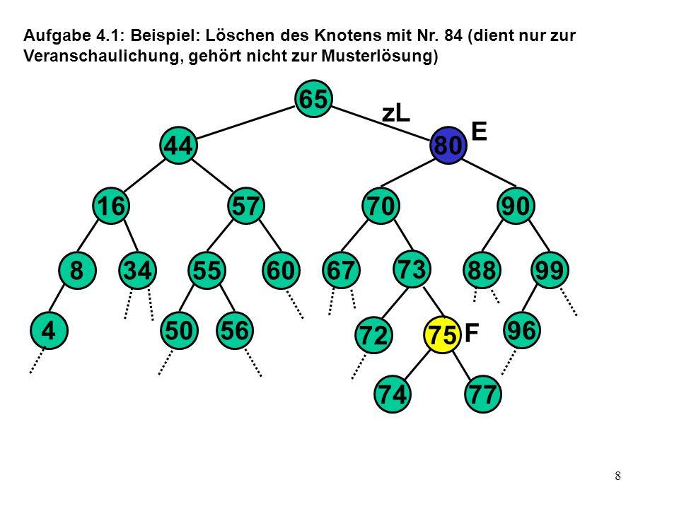 9 Aufgabe 4.1 (Fortsetzung): Der schwierige Fall im Algorithmus ist der, dass der zu löschende Knoten L Nachfolger hat, d.h.