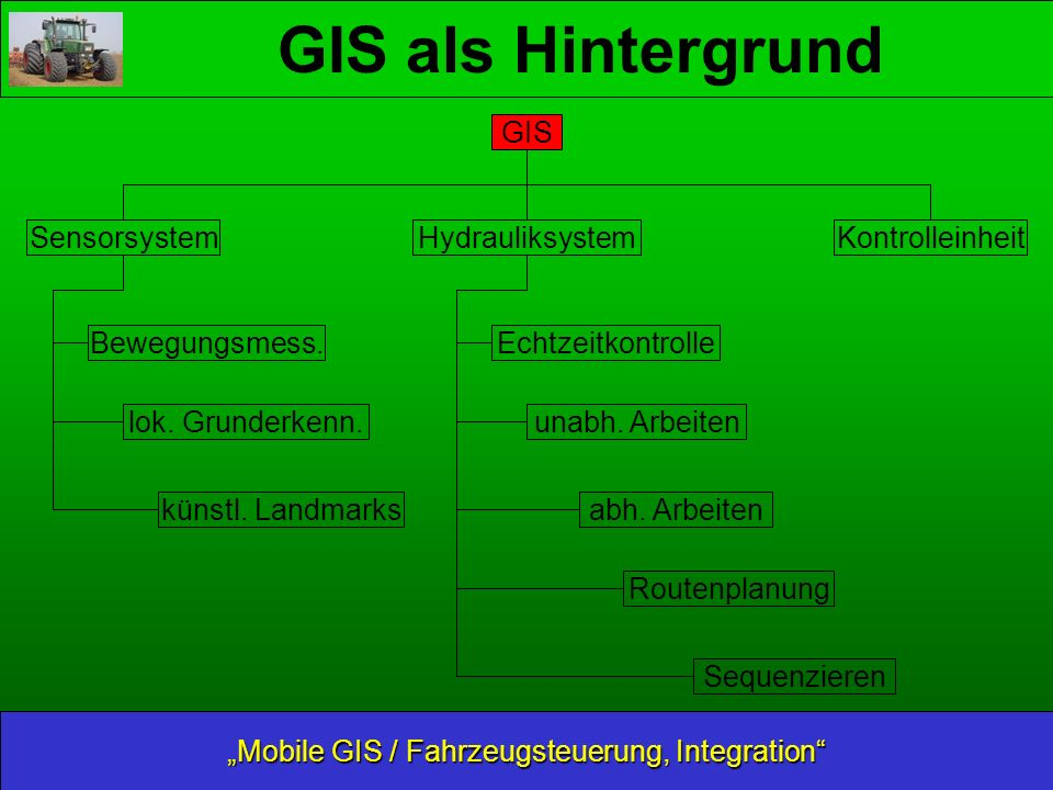 GIS als Hintergrund Mobile GIS / Fahrzeugsteuerung, Integration Sensorsystem Hydrauliksystem GIS Bewegungsmess.